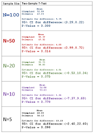 descriptive vs inferential statistics when is a p value