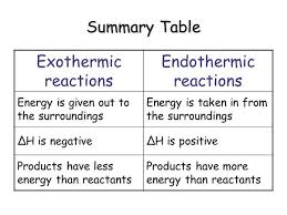 5 answers what is the difference between exothermic and