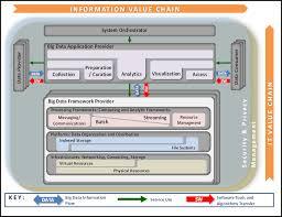 data science for nist big data framework semanticommunity info