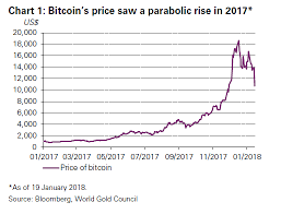 January Hold Cryptocurrency Picks Francis Opinion Cryptocurrencies Are No Substitute For Gold Professional