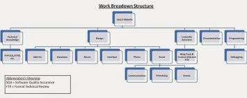 Work Breakdown Structure Excel Template Project Management Work Breakdown Structure Templates