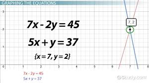 how to solve simultaneous equations lesson transcript study com