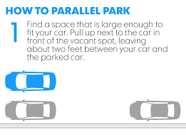 What Is Map Testing Does Your State U0027s Driving Test Include Parallel Parking