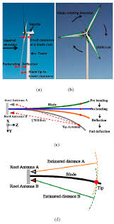 sensors free full text uwb wind turbine blade deflection
