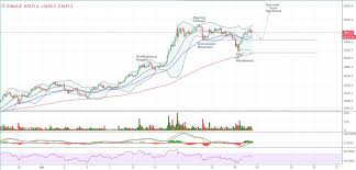 quote btcusd bitcoin price analysis potential wyckoff distribution may spring