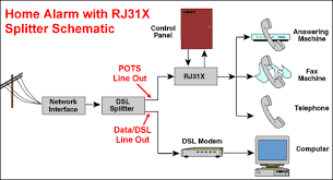 home security alarm wiring with rj 31x splitter homerun diagram