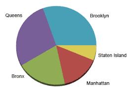 makeup schools in new york city statistical summaries data about schools new york city