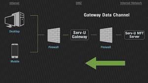 file transfer in dmz networks with serv u gateway youtube