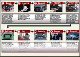 Car Collision Estimate by Collision Repair In Tallmadge Akron Stow Tallmadge Collision
