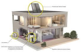 pompa di calore interna installazione pompa di calore generazione solare generazione