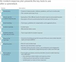 mckinsey resume sample plan template data whatus your plan mckinsey u company business template much does a hipaa risk management plan cost template gallery resume format for software risk