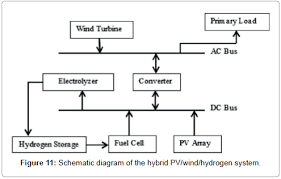 application on solar wind and hydrogen energy a feasibility