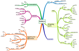 Concept Mapping Software Imindmap Hubaisms Bloopers Deleted Director U0027s Cut