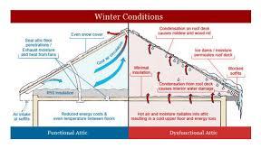 attic insulation attic ventilation madison wi sims exteriors