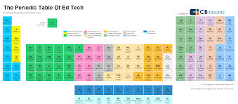 Periodic Table With Key The Periodic Table Of Ed Tech