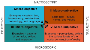 language setting pattern used in society the sociological approach boundless sociology