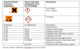 hazardous materials classification table irritants and allergens oshwiki