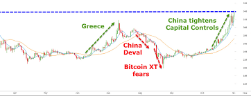 bitcoin yearly chart 1 simple bitcoin price history chart since 2009