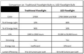 led vs halogen flood lights review 100w led flood light test vs 500w halogen flood flashlight