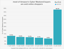 avid online shoppers help cyber weekend grow 14 8 percent and keep