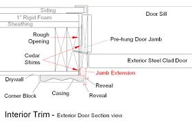 Exterior Door Jamb 3 Door Window Jamb Extensions Stonehaven