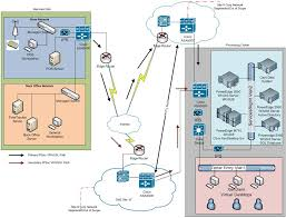 logical layout of network pci dss and the network diagram