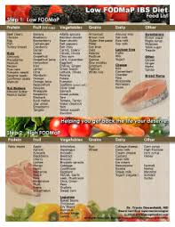 fod map why is your low fodmap food list different than one i saw posted