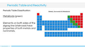 define modern periodic table periodic table and reactivity presented by kesler science ppt