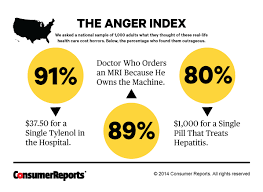 why is health care so expensive consumer reports