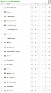 premier league results table and fixtures crystal palace 0 0 manchester united results swansea 0 3 arsenal