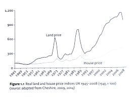 the case for a land value tax insideout london architects
