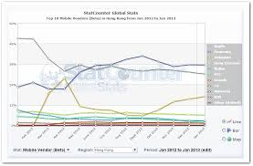 android vs iphone market no apple s iphone is not losing its appeal in asia