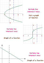 vertical lines definition graph test u0026 examples math