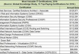15 top paying it certifications in 2016 aws certified solutions