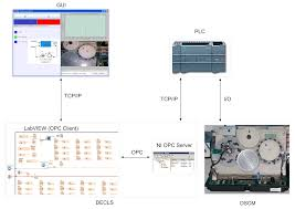 sensors free full text integration of sensors controllers and