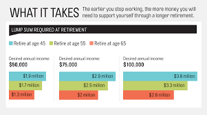 retirement plan early retirement moves to make now money