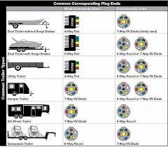 wiring trailer lights and brakes trailer brake wiring diagram 7 way inspirational trailer lights