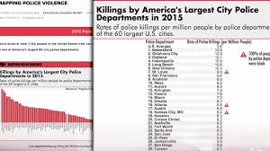 Mapping America Every City Every Block by Mapping Police Violence New Study Shows Cops Have Killed At Least