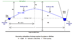 Define Water Table Watertable Control Wikipedia