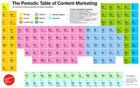 How Many Periods On The Periodic Table Introducing The Periodic Table Of Content Marketing Econsultancy