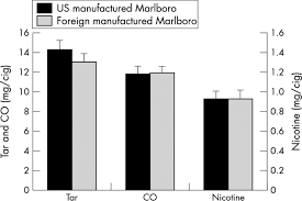 determination of tar nicotine and carbon monoxide yields in the