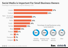 chart social media is important for small business owners statista