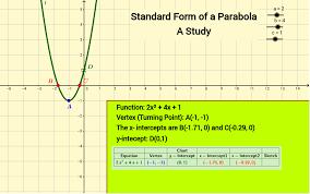 standard form of parabolas geogebra