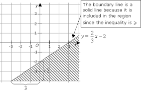 graphing linear inequalities solutions examples videos