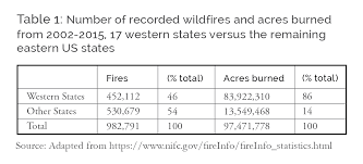 Western Us Wildfires 2015 by Clearing The Smoke From Wildfire Policy An Economic Perspective