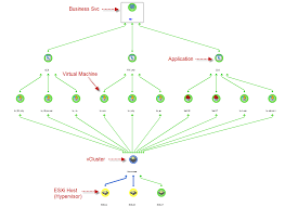 how to design a service impact model in cmdb bmc communities