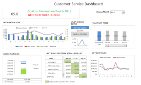 Department Budget Template Excel Customer Service Dashboard Using Excel Download Template Learn
