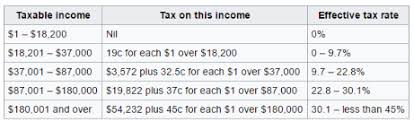 tax rate table 2017 australia tax table home decorating ideas