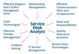 Service Desk Management Process Sdi Service Desk Analyst