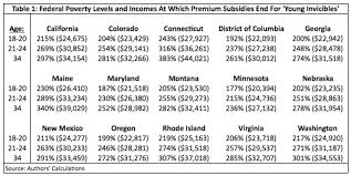 va income limits table obamacare exchanges just because you are eligible for a subsidy